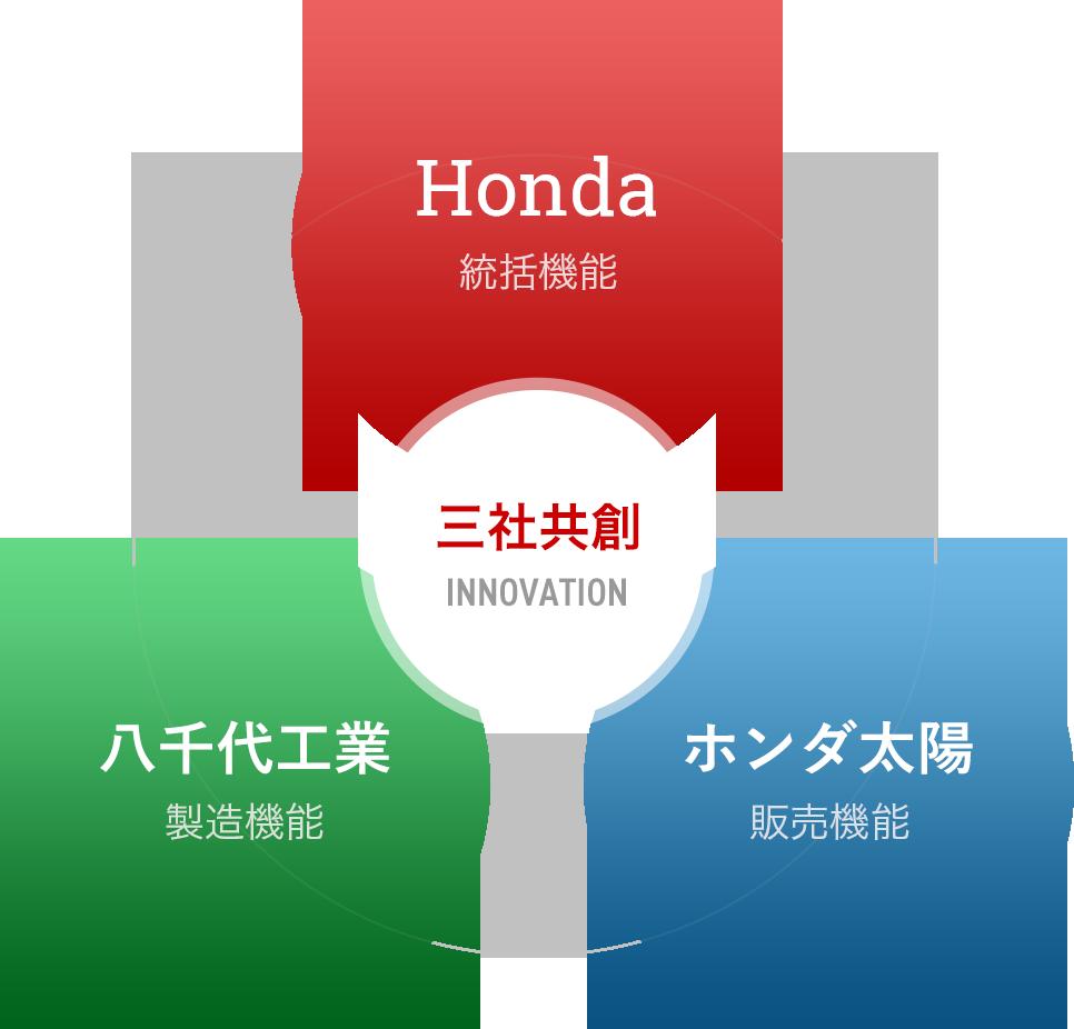 Honda、ホンダ太陽、八千代工業の三社共創イメージ画像