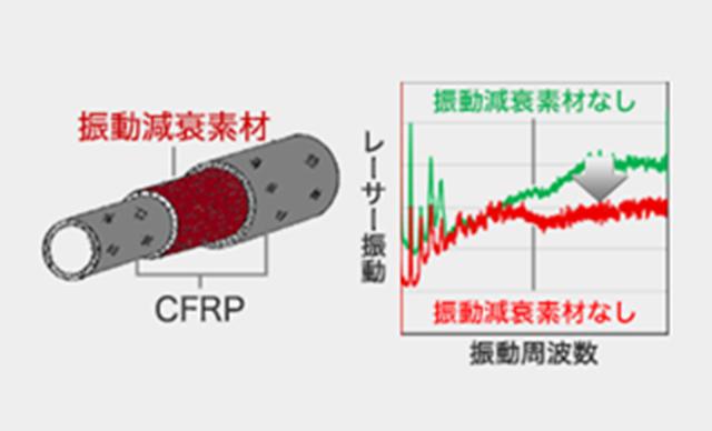 振動減衰素材説明画像